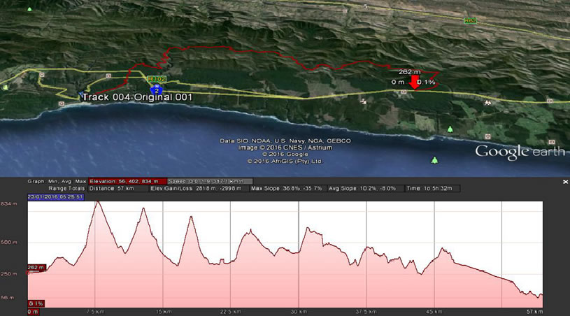 tsitsikamma ultra trail run 2020 route